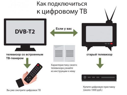 Цифровое телевидение в 2019 году как подключиться