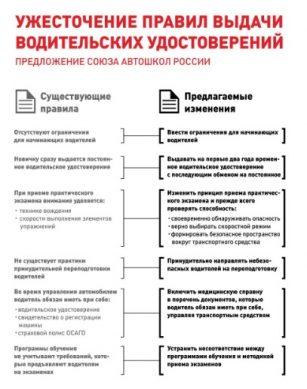 требования по выдаче водительских удостоверений