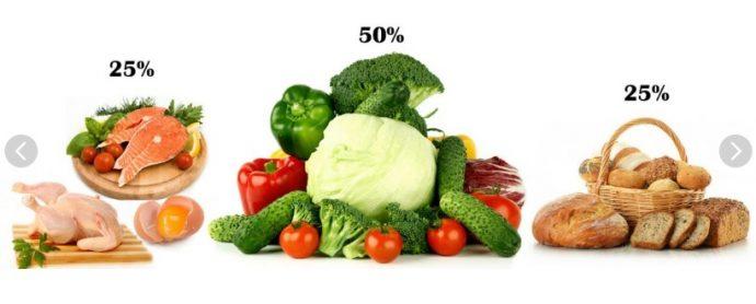 диета для диабетиков продукты