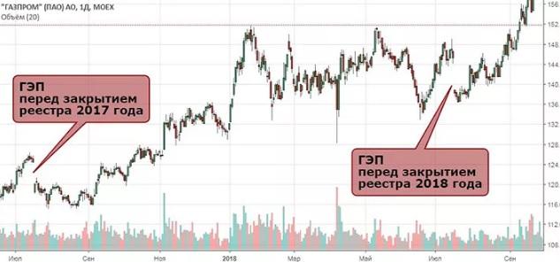рост стоимости акций газпрома