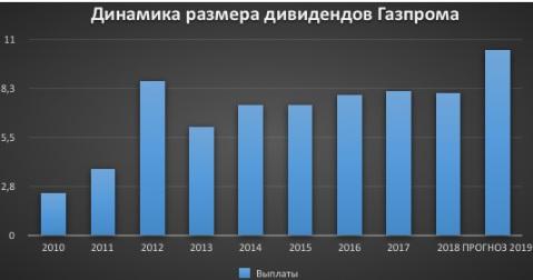 динамика зизменения выплаты дивидендов газпрома на одну акцию по годам