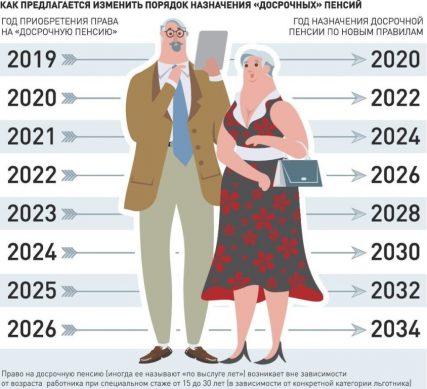право на досрочный выход на пенсию врачи и учителя
