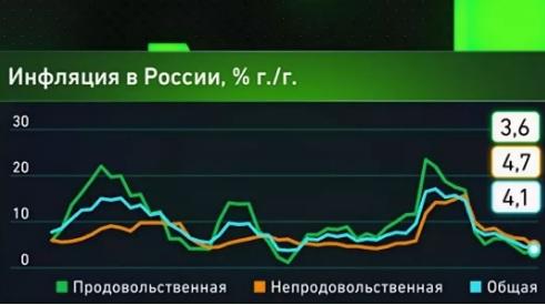 инфляция в россии 2019 последние новости