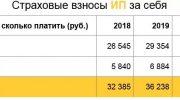 Страховые взносы для ИП на 2019 г без работников
