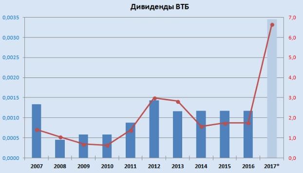 доходность по дивидендам ВТБ в 2019 году