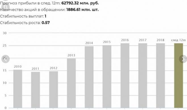 дивиденды мтс в 2019 году какие и когда выплатят