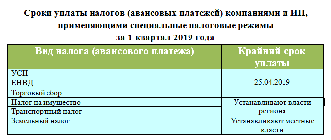 Сроки уплаты налогов за 1 квартал 2019 года, таблица:
