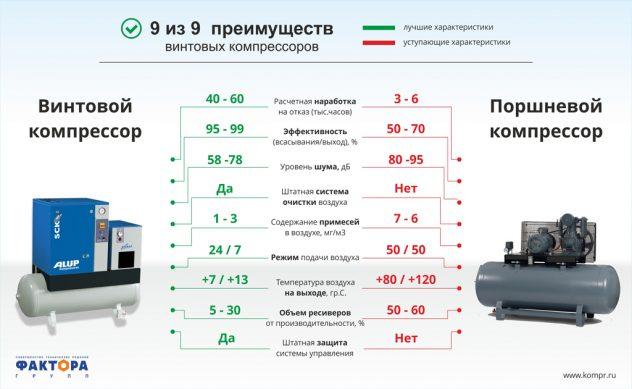 сравнение поршневых компрессоров с другими видами