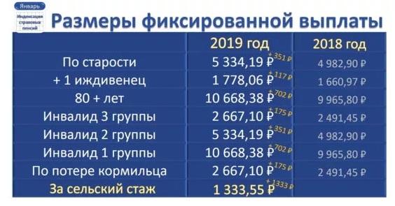 социальные пенсии с 2019 года 1 апреля