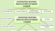 Массовые проверки неблагополучных семей в Москве
