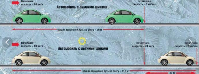 тормозной путь на летней резине и зимней инфографика