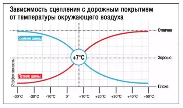 зависимоть температуры дороги от температуры воздуха
