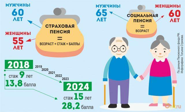 пенсии по старости назначаемые в РФ