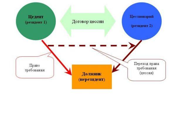 передача цессии договора