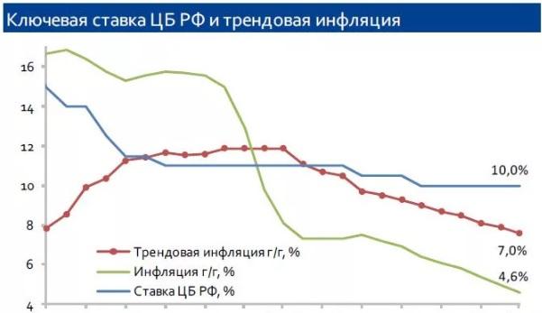 изменение график ключевой ставки РФ
