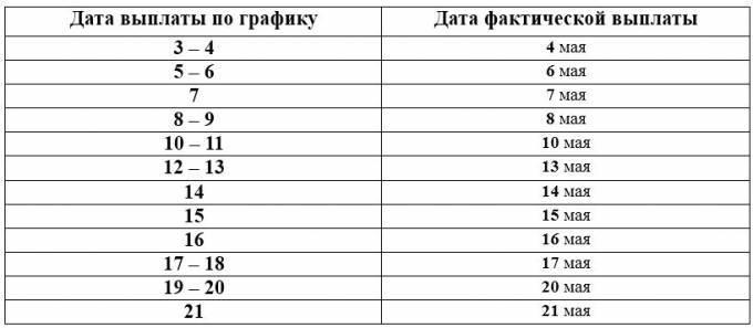 таблица выплат пенсионерам в мае 2019