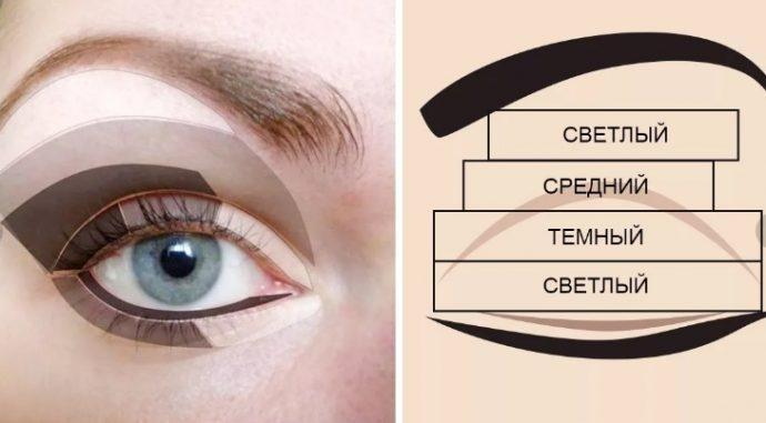 корректировка глаз тенями