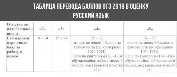 огэ русский