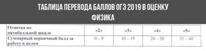 огэ физика