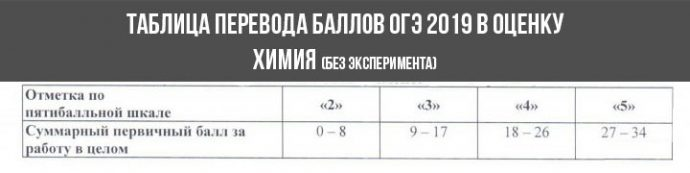 огэ химия