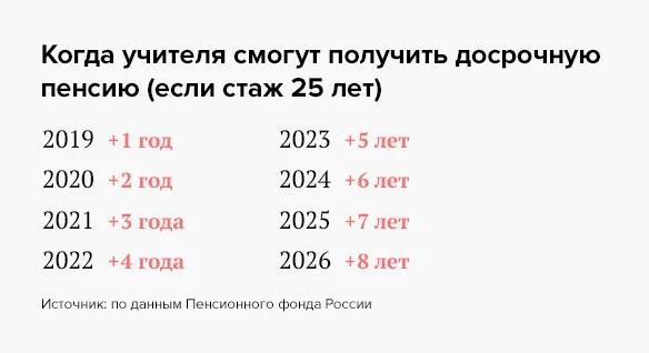стаж для льготной пенсии учителей с 2019 года