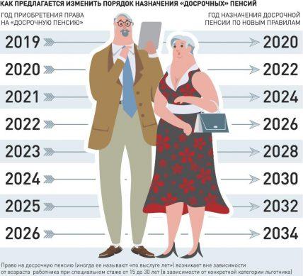 график выхода на досрочную пенсию отдельным категориям граждан с 2019 года