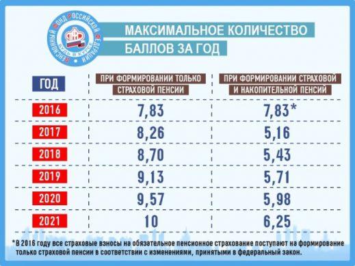 таблица расчета пенсионных баллов по годам