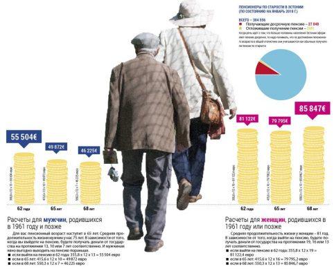 когда по новым правилам будут выходить на пенсию мужчины и женщины
