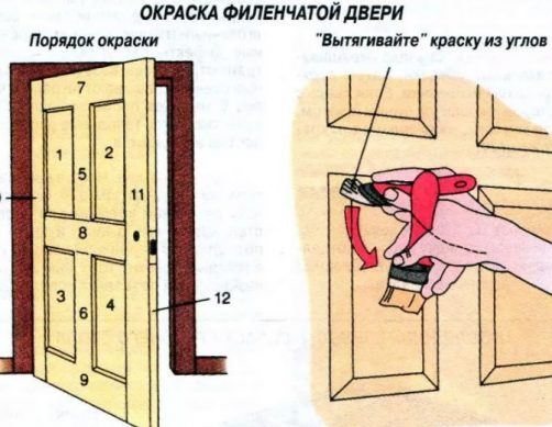как правильно красить филенчатые двери