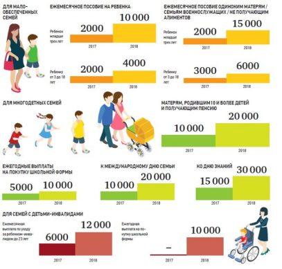 размер детского пособия, сколько платят детских пособий размер и расчет