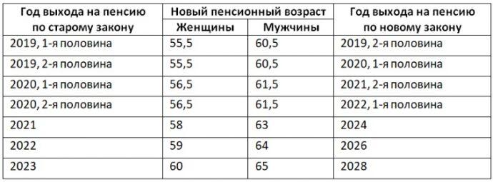 таблица выхода на пенсию по новому закону