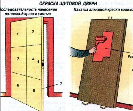 окраска щитовой двери