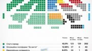 Как распределятся места в парламента Украины после выборов