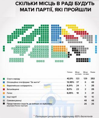 распрпделение мест в парламенте украины после досрочных выборов