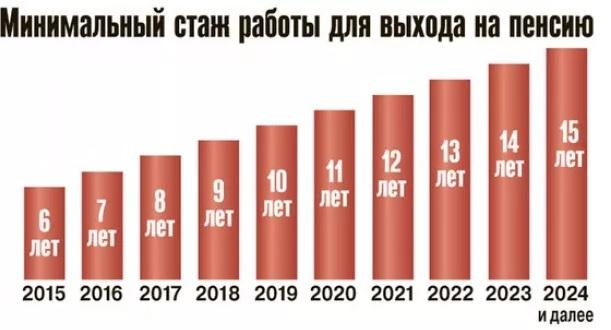 пенсионный стаж по новым правилам до 2024 года