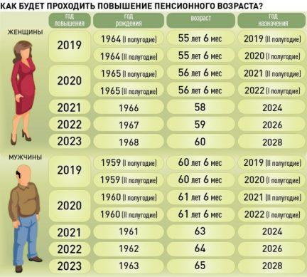 таблица предпенсионного возраста по годам