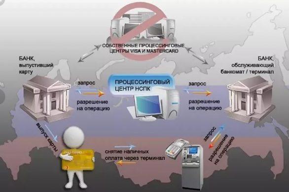 национальная платежнеая система