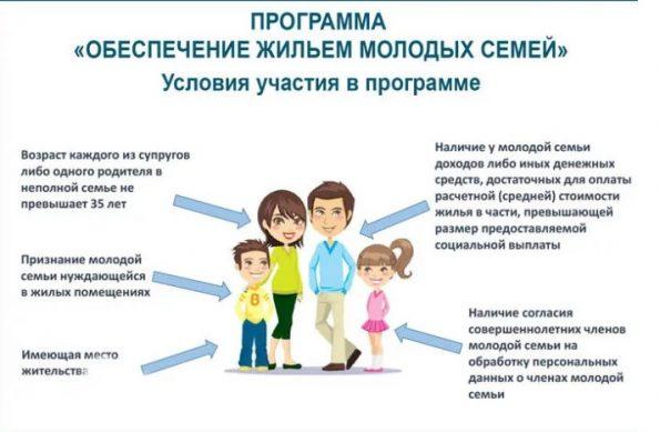 обеспечение жильем молодых семей в 2019 и 2020 году