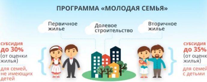 условия программы поддержки молодых семей и программа от государства