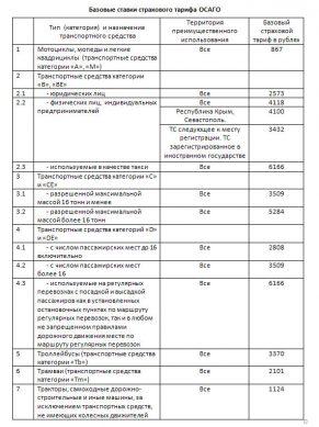 таблица актуальных цен осаго в 2019 году
