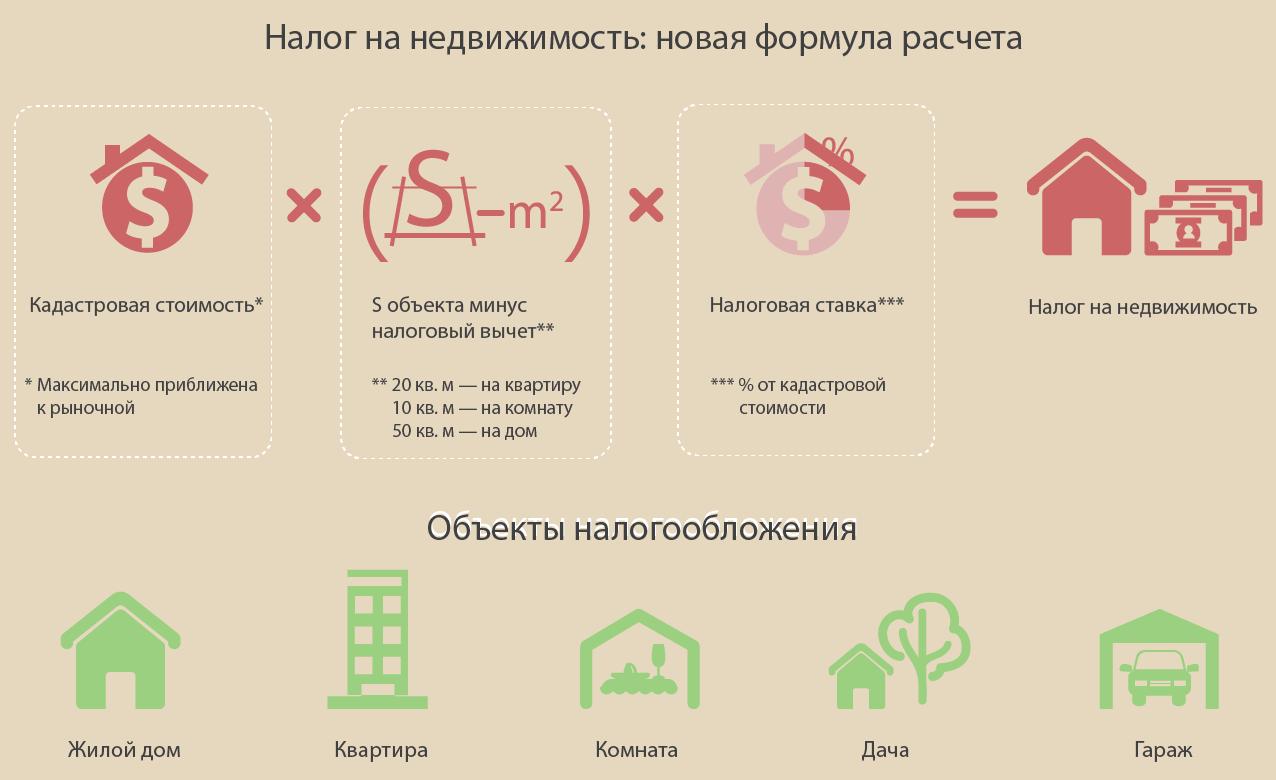 новая формула расчета налога на недвижимость