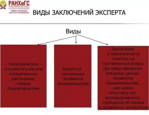 Заключение эксперта в гражданском процессе