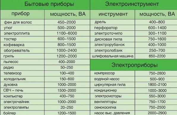 таблица расчета мощности приборов