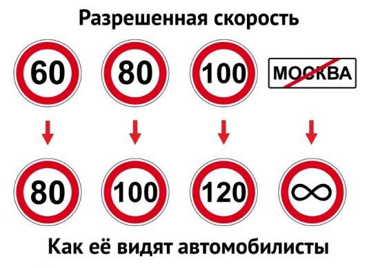разрешенная скорость