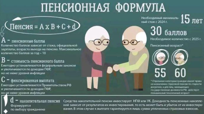 сколько баллов нужно для выхода на пенсию