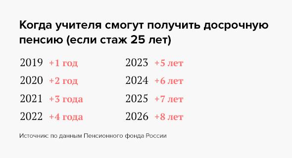 досрочная пенсия учителей 25 лет