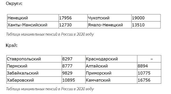 минимальная пенсия 2020