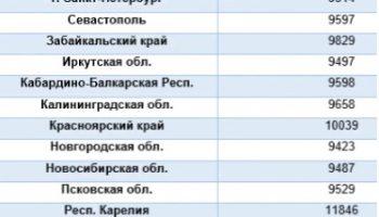 Новые доплаты к пенсии с 1 января 2020 года — последние новости Госдумы