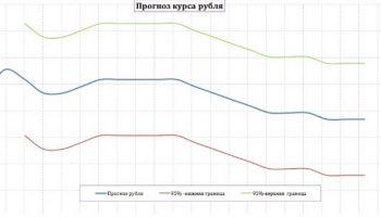 Прогноз курса рубля на неделе с 20 по 24 января 2020 года — новости