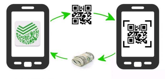платежный сервис от сбербанка